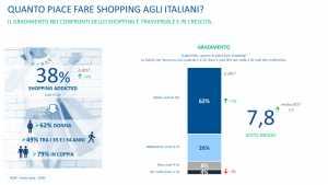 Gli italiani amano lo shopping